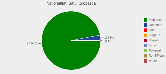 Nationalitati Satul Grozasca